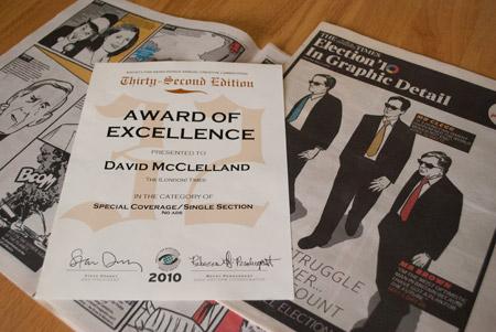 award-times