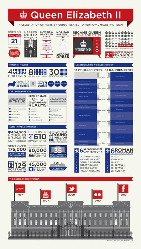 queen-elizabeth-ii-jubilee-infographic-angiechan-450px