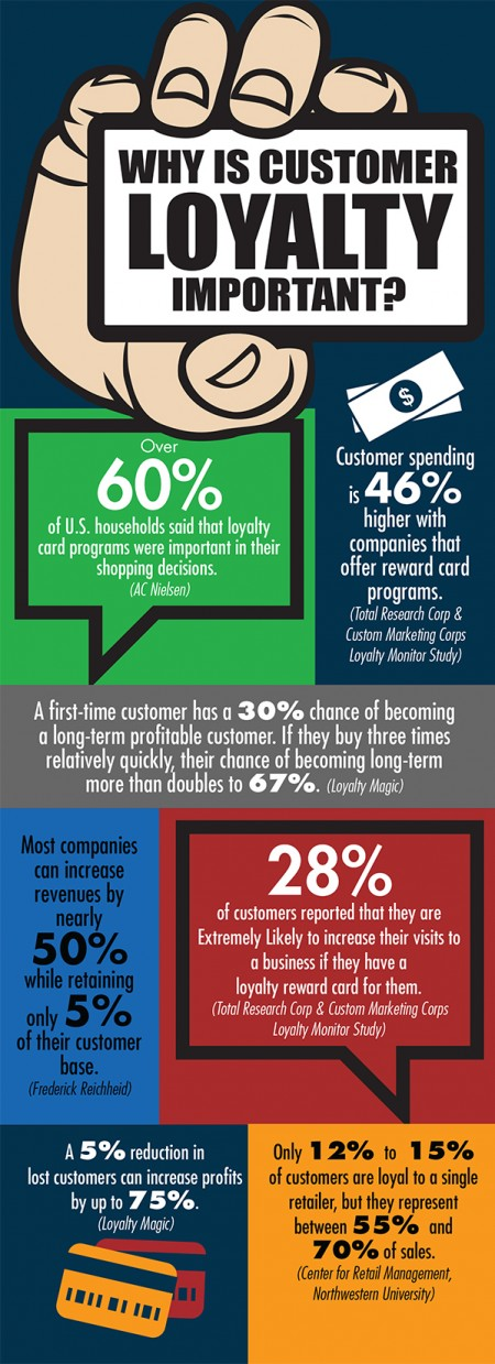 Loyalty Program infographic